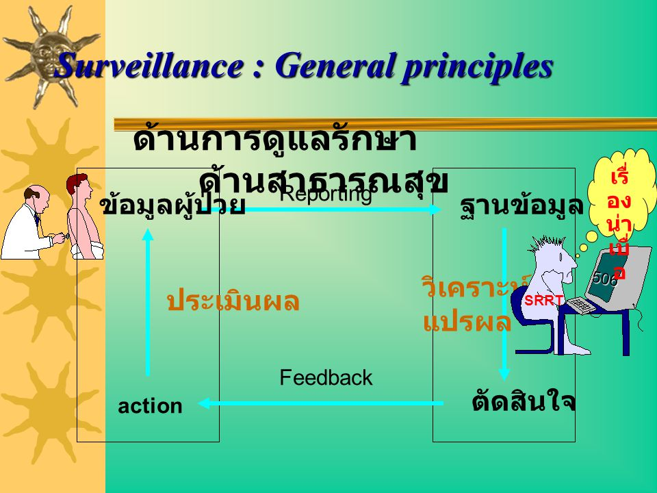 Surveillance : General principles