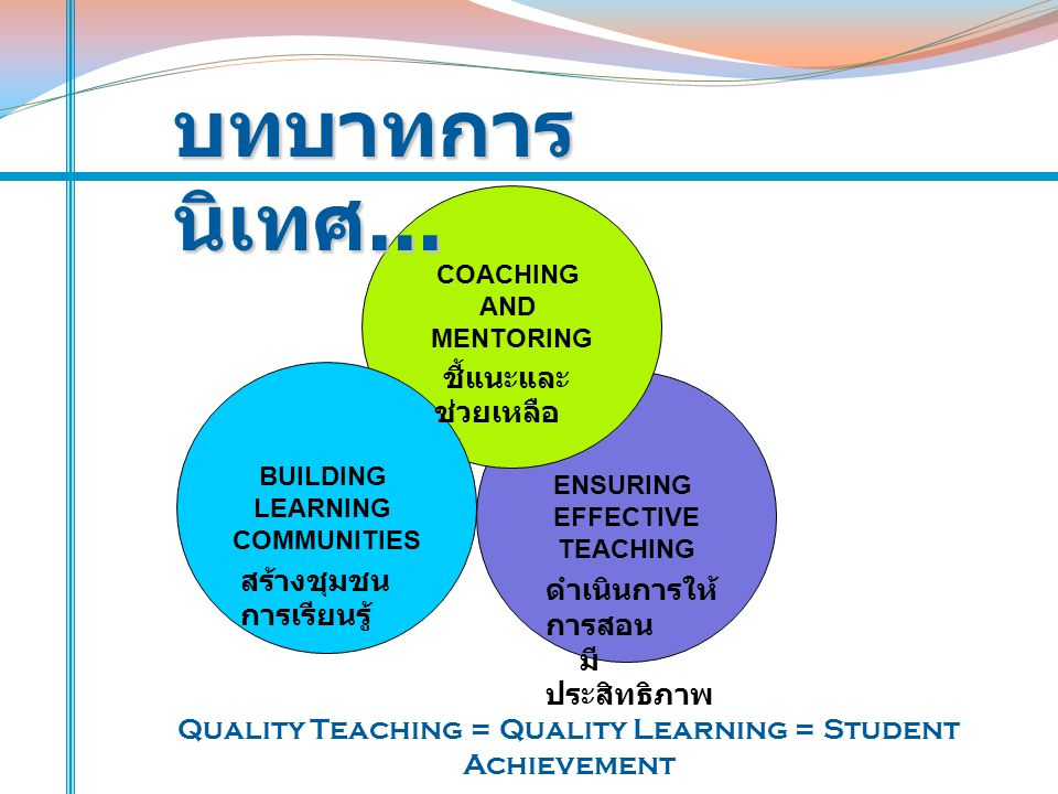 Quality Teaching = Quality Learning = Student Achievement