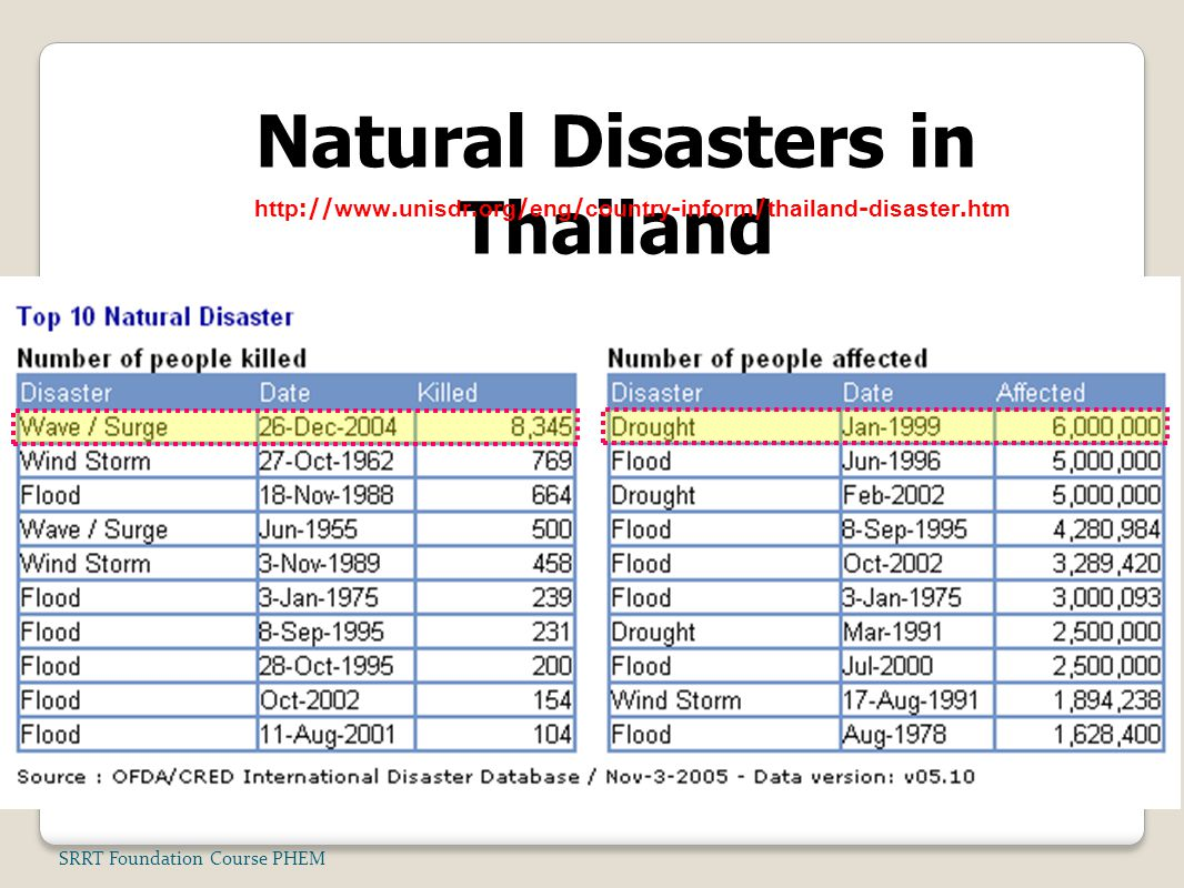 Natural Disasters in Thailand