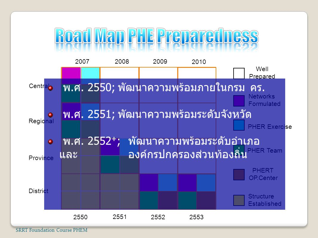 Road Map PHE Preparedness