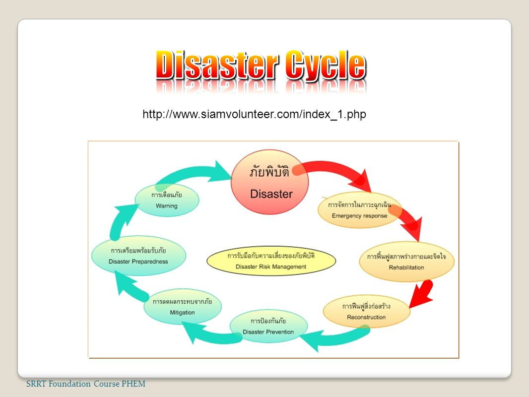 Disaster Cycle http://www.siamvolunteer.com/index_1.php