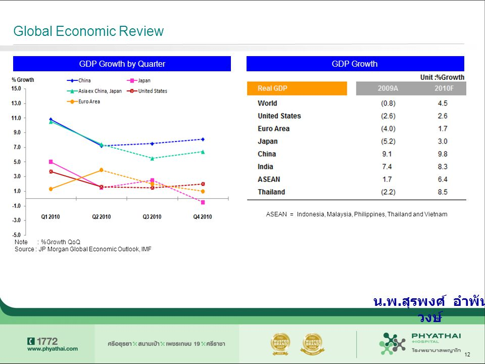 Global Economic Review