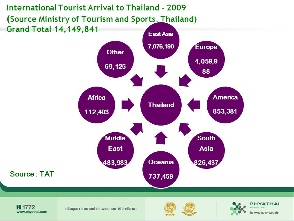 International Tourist Arrival to Thailand - 2009 (Source Ministry of Tourism and Sports, Thailand) Grand Total 14,149,841