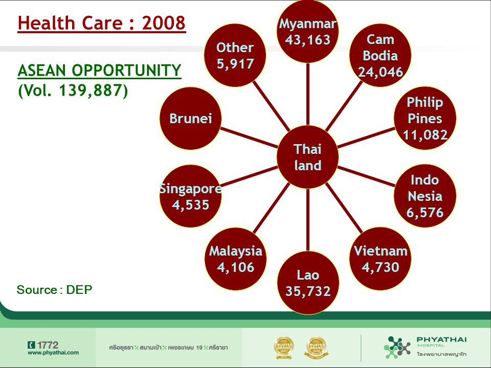 Health Care : 2008 ASEAN OPPORTUNITY (Vol. 139,887) Source : DEP