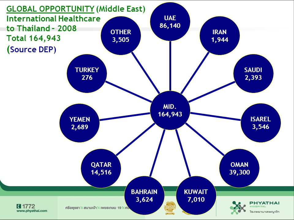 GLOBAL OPPORTUNITY (Middle East) International Healthcare to Thailand – 2008 Total 164,943 (Source DEP)