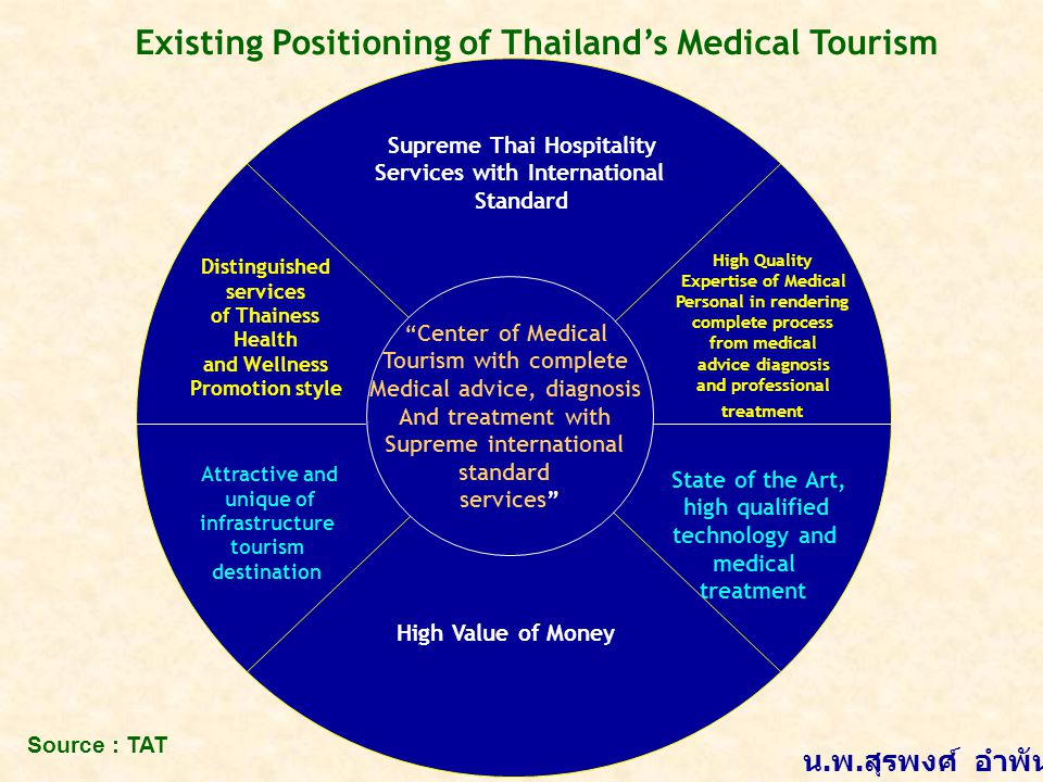 Existing Positioning of Thailand's Medical Tourism