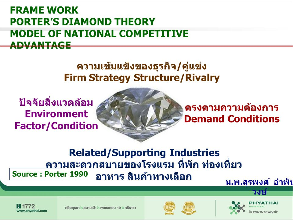 PORTER'S DIAMOND THEORY MODEL OF NATIONAL COMPETITIVE ADVANTAGE