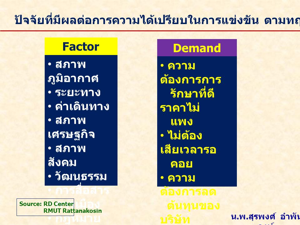 Factor Conditions Demand Conditions