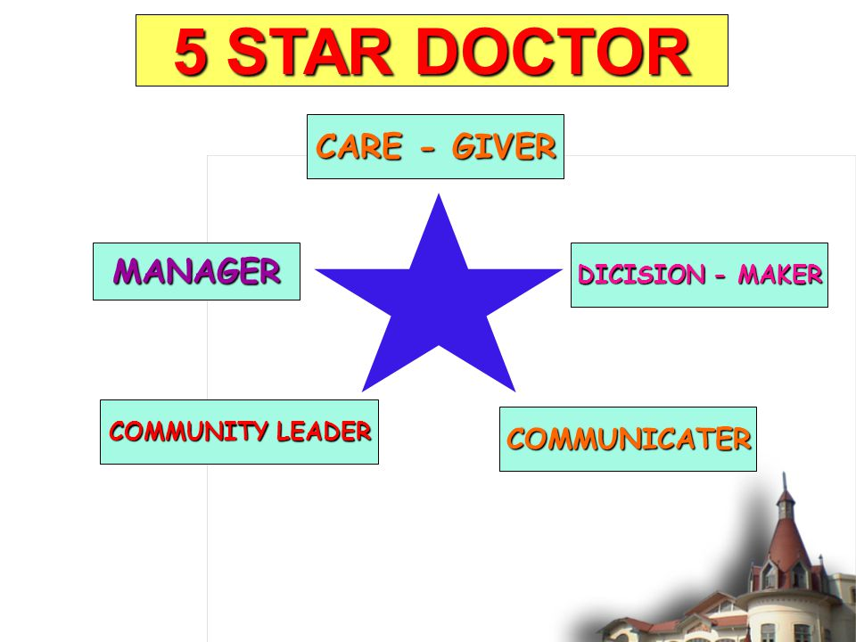 5 STAR DOCTOR FAMILY PHYSICIAN CARE - GIVER MANAGER COMMUNICATER