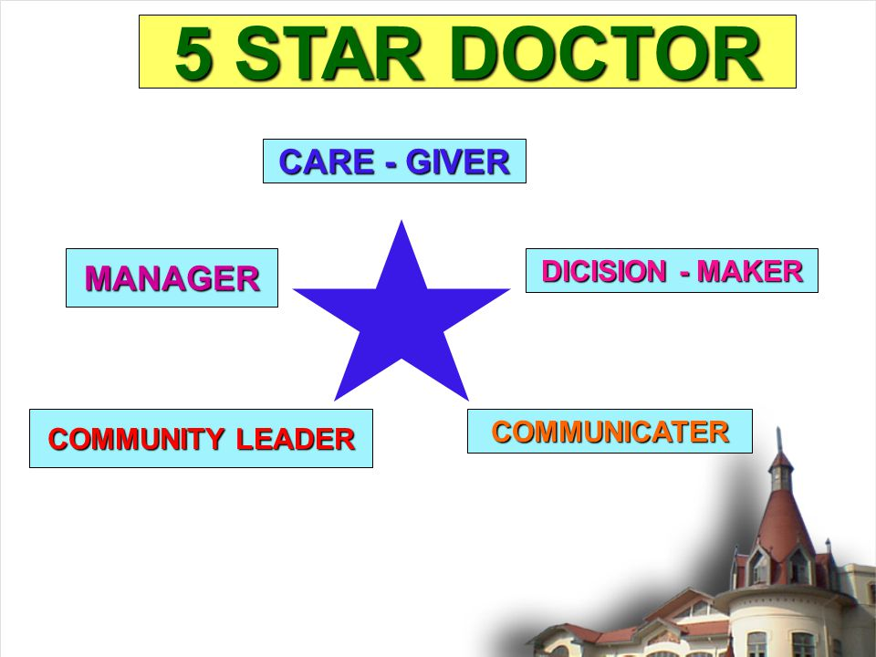 5 STAR DOCTOR CARE - GIVER MANAGER DICISION - MAKER COMMUNICATER