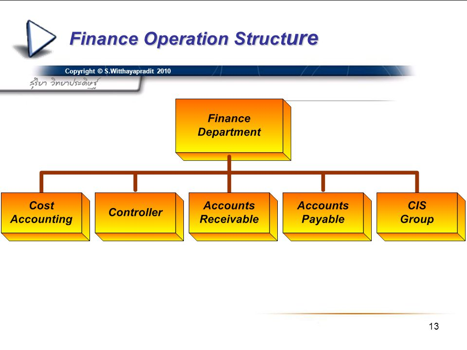 Finance Operation Structure