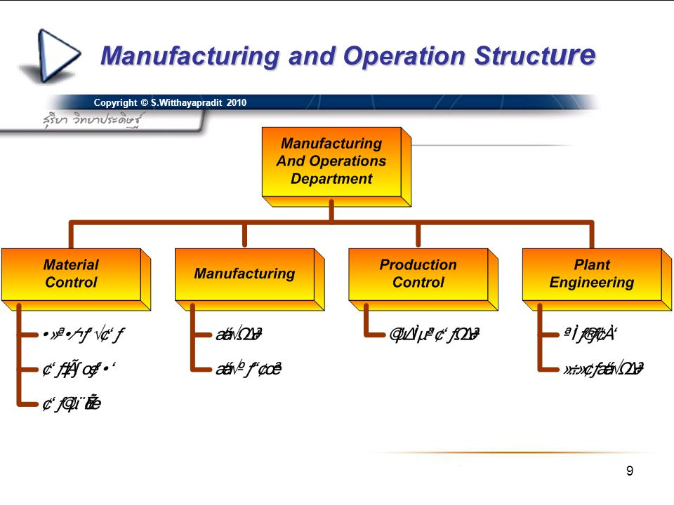 Manufacturing and Operation Structure