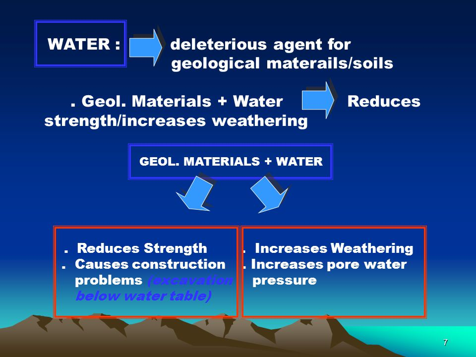 geological materails/soils . Geol. Materials + Water Reduces