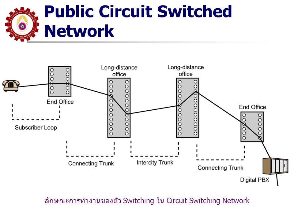 Public Circuit Switched Network