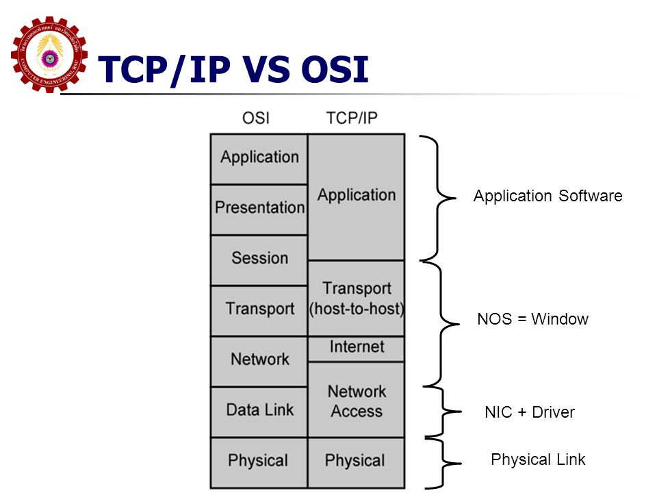 TCP/IP VS OSI Application Software NOS = Window NIC + Driver