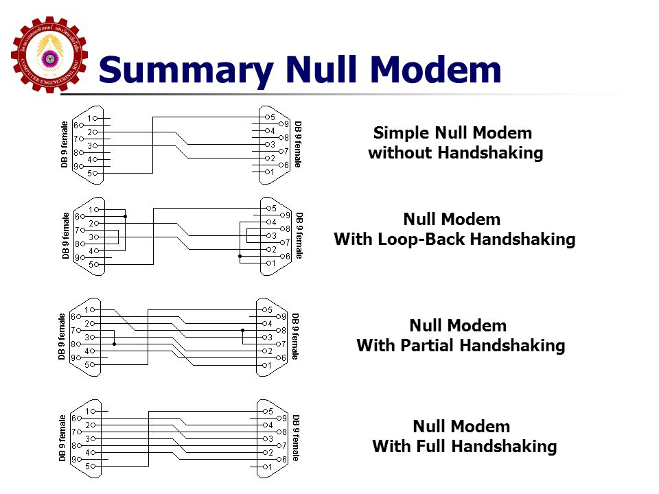 With Loop-Back Handshaking With Partial Handshaking