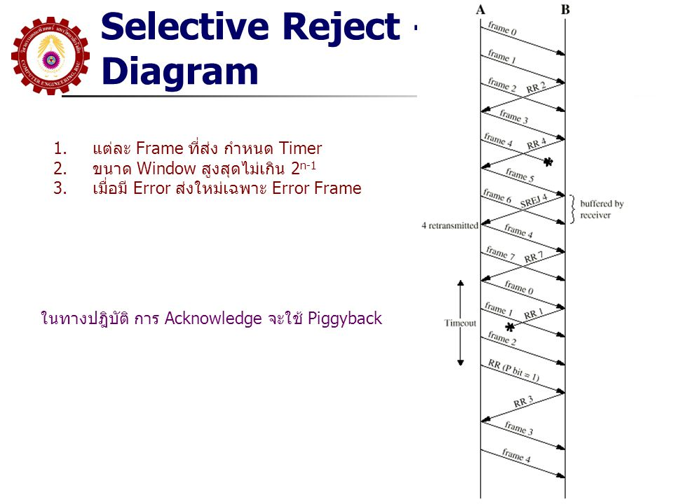 Selective Reject - Diagram