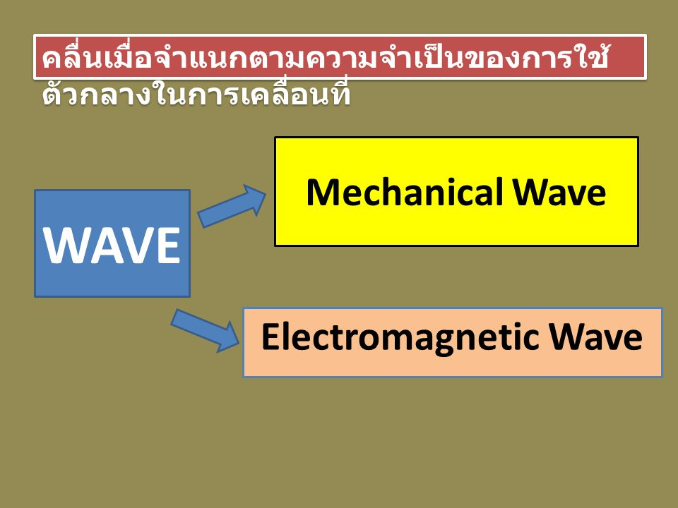WAVE Mechanical Wave Electromagnetic Wave