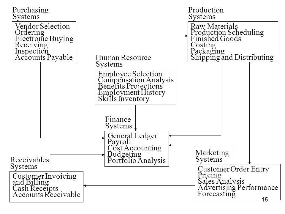 Systems Purchasing. Systems. Production. Ordering. Vendor Selection. Electronic Buying. Receiving.