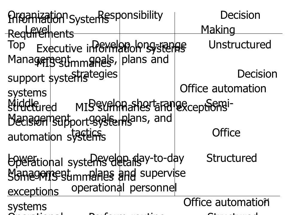 Organization Responsibility Decision Information Systems