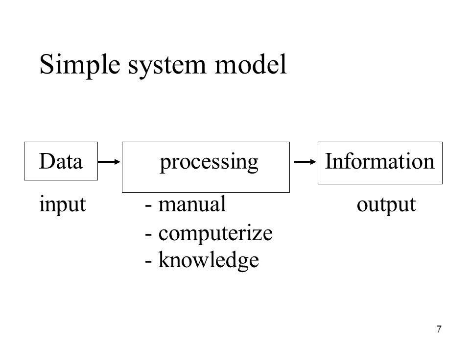 Simple system model Data processing Information input - manual output