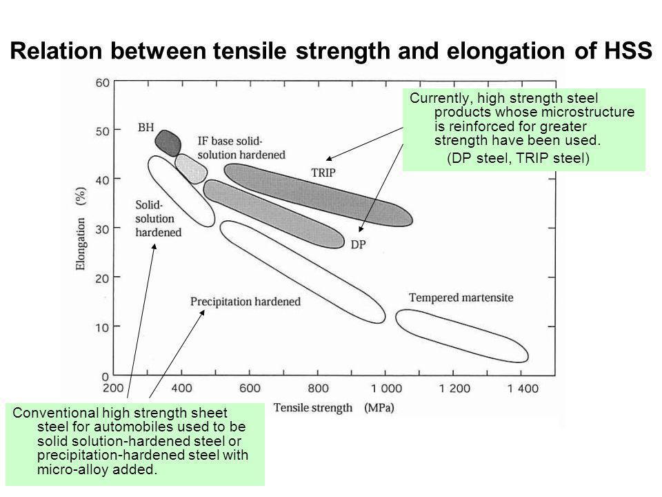 Relation between tensile strength and elongation of HSS