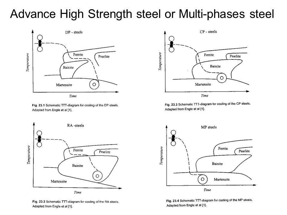 Advance High Strength steel or Multi-phases steel