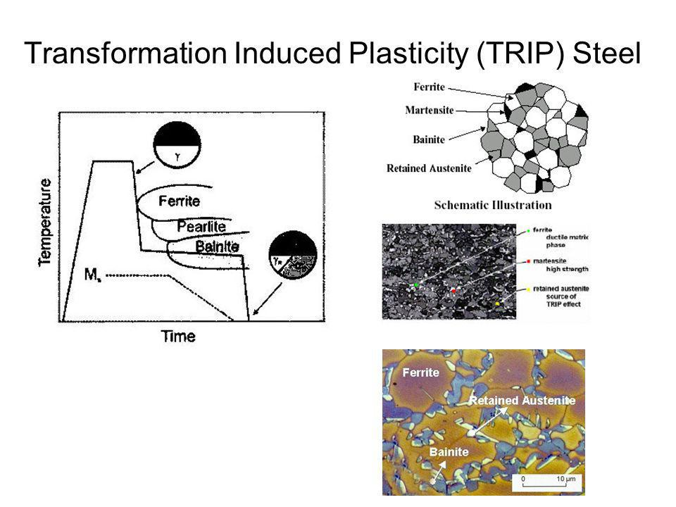 Transformation Induced Plasticity (TRIP) Steel