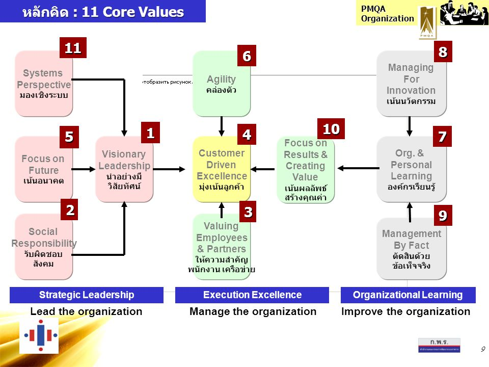 หลักคิด : 11 Core Values Lead the organization