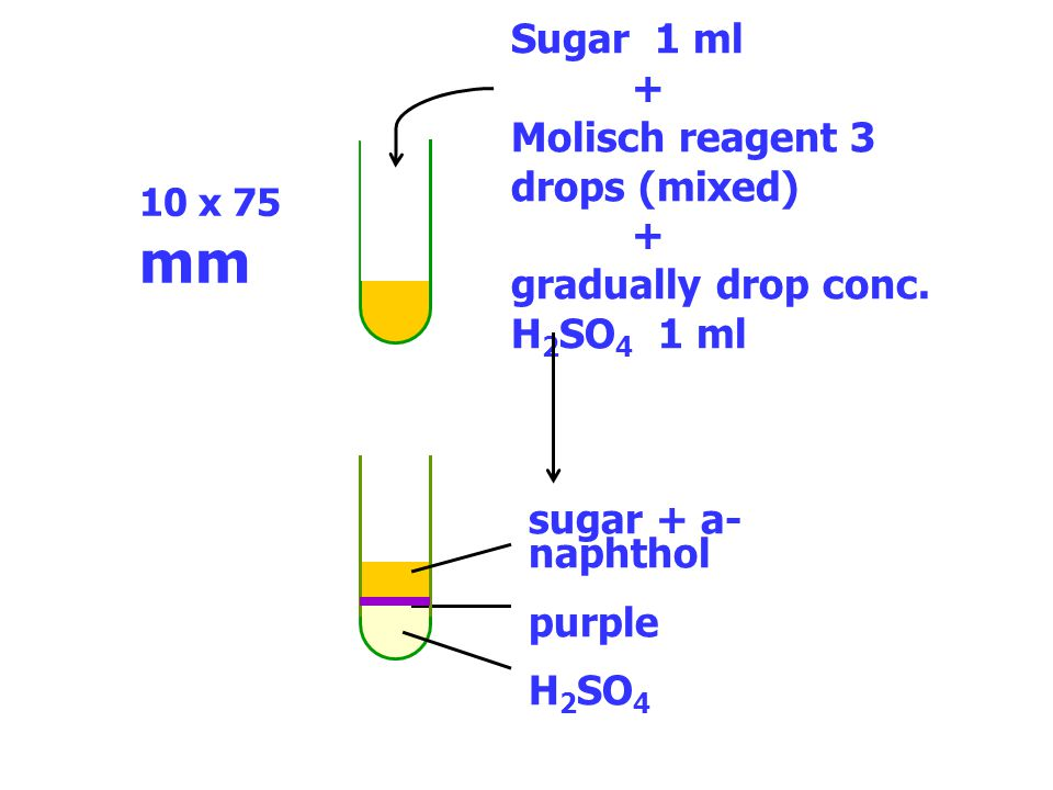 sugar + a-naphthol purple H2SO4