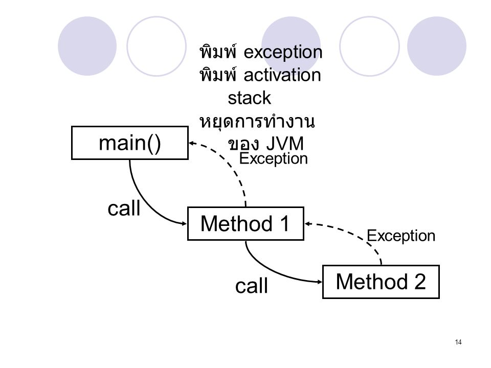 main() call Method 1 Method 2 call พิมพ์ exception