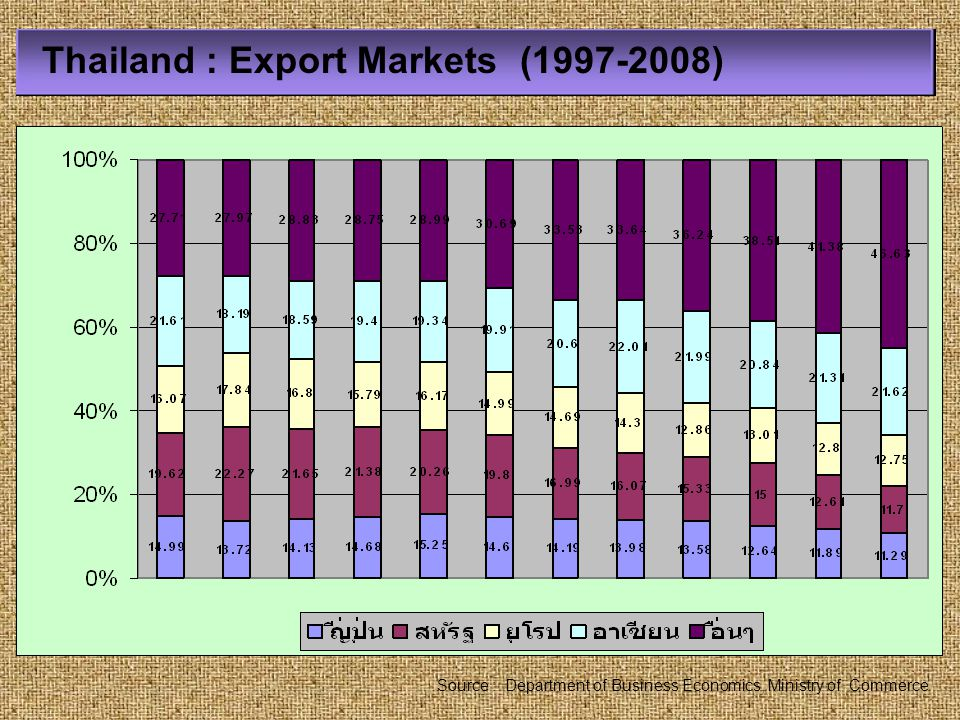 Thailand : Export Markets (1997-2008)