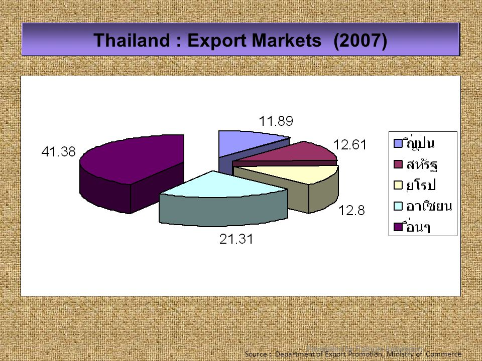 Thailand : Export Markets (2007)