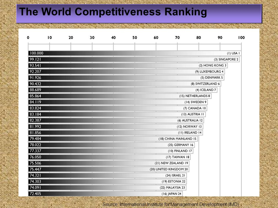 The World Competitiveness Ranking