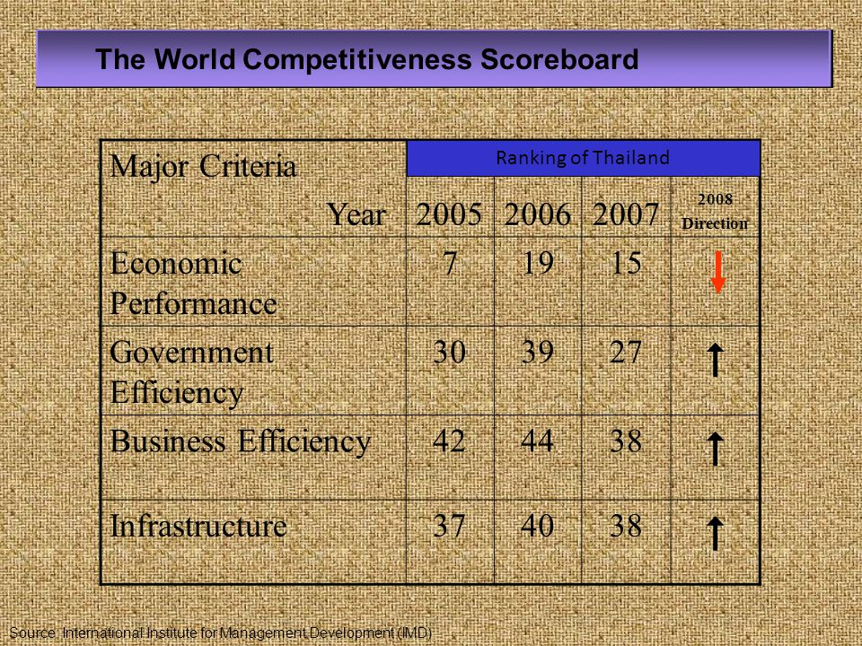  Major Criteria Year 2005 2006 2007 Economic Performance 7 19 15