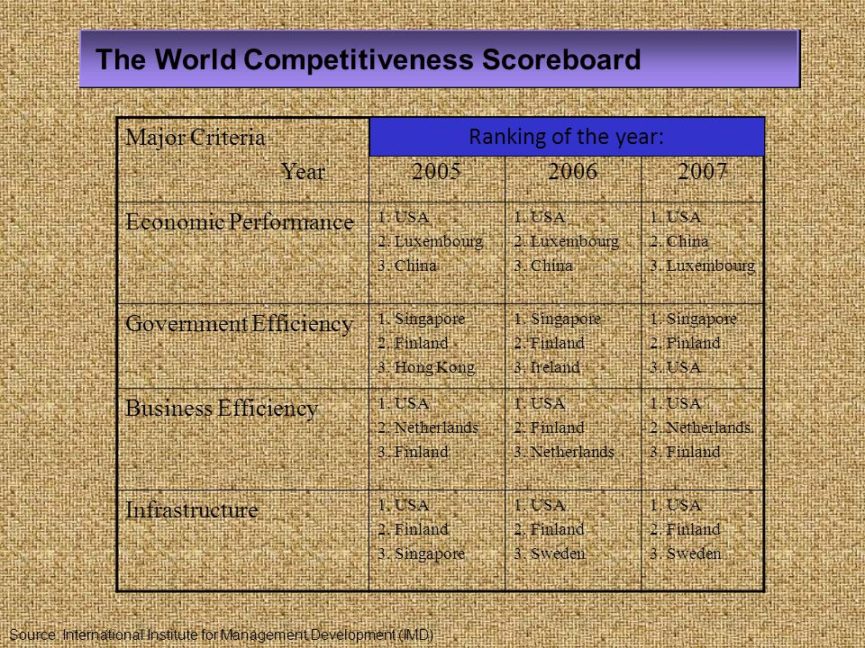 The World Competitiveness Scoreboard