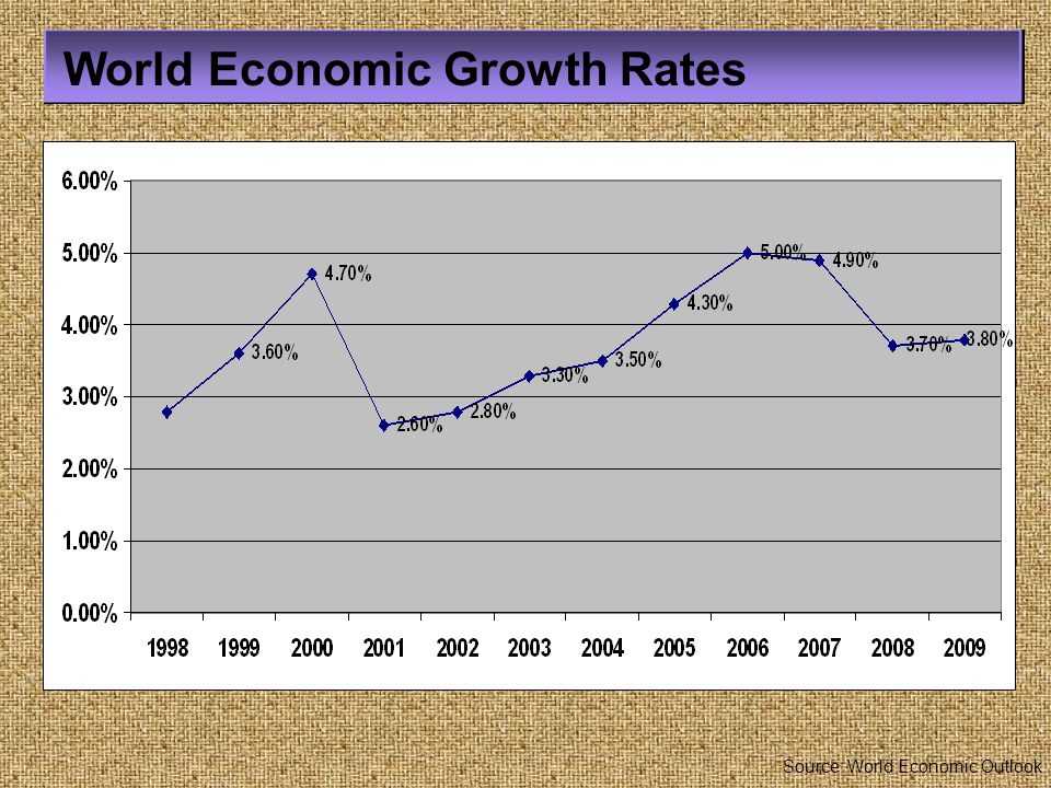 World Economic Growth Rates