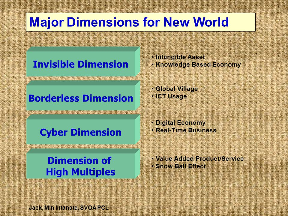 Major Dimensions for New World