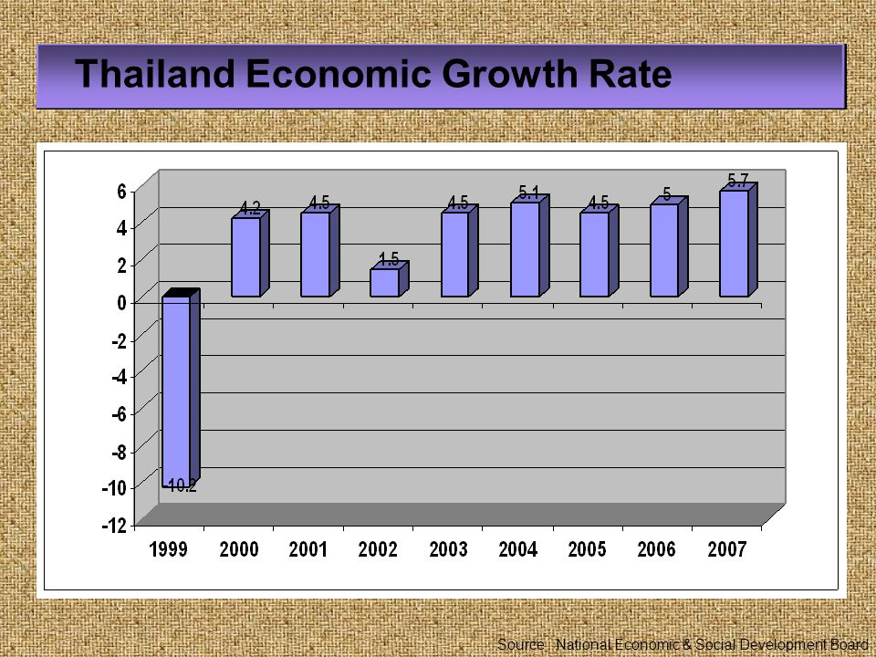 Thailand Economic Growth Rate