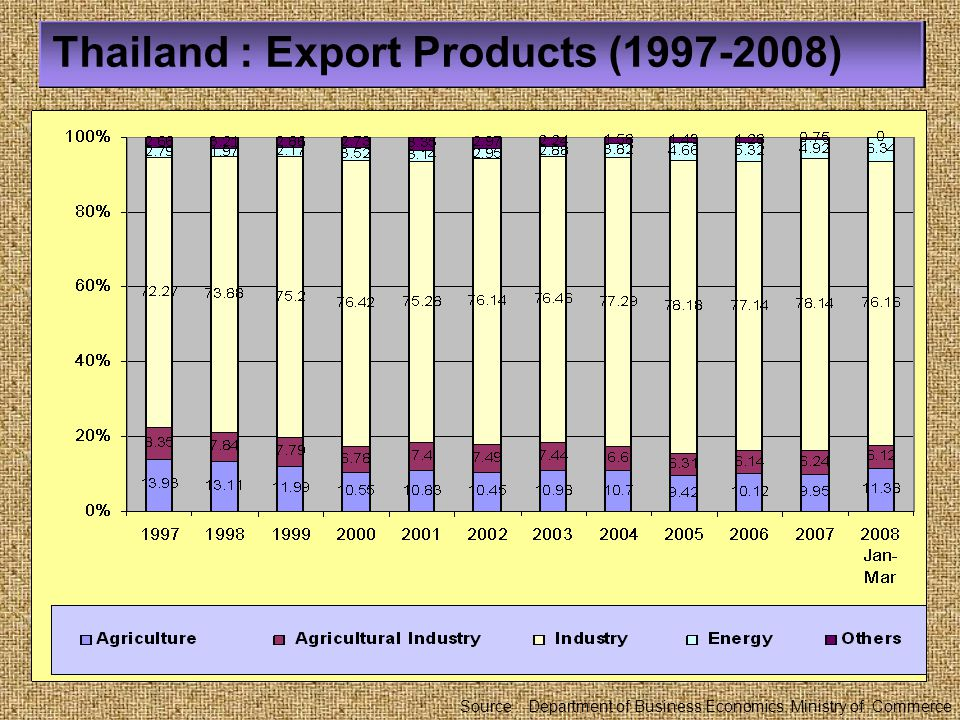 Thailand : Export Products (1997-2008)
