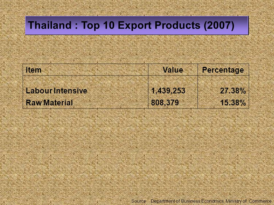 Thailand : Top 10 Export Products (2007)