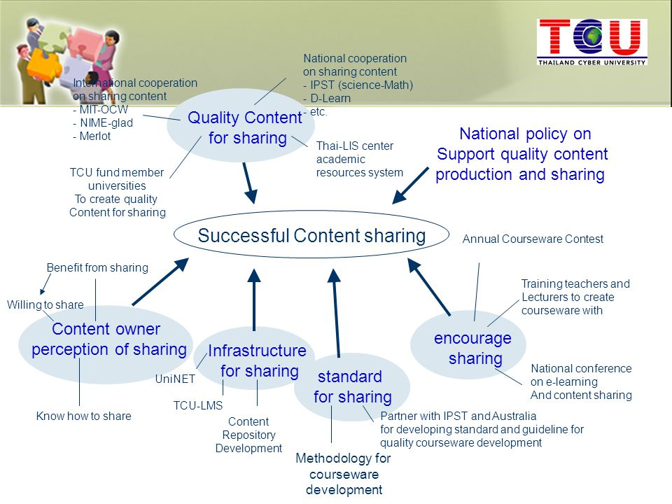Successful Content sharing