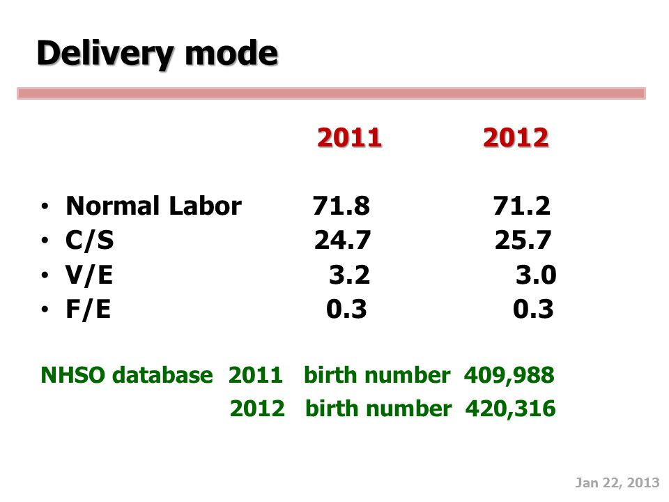 Delivery mode 2011 2012 Normal Labor 71.8 71.2 C/S 24.7 25.7
