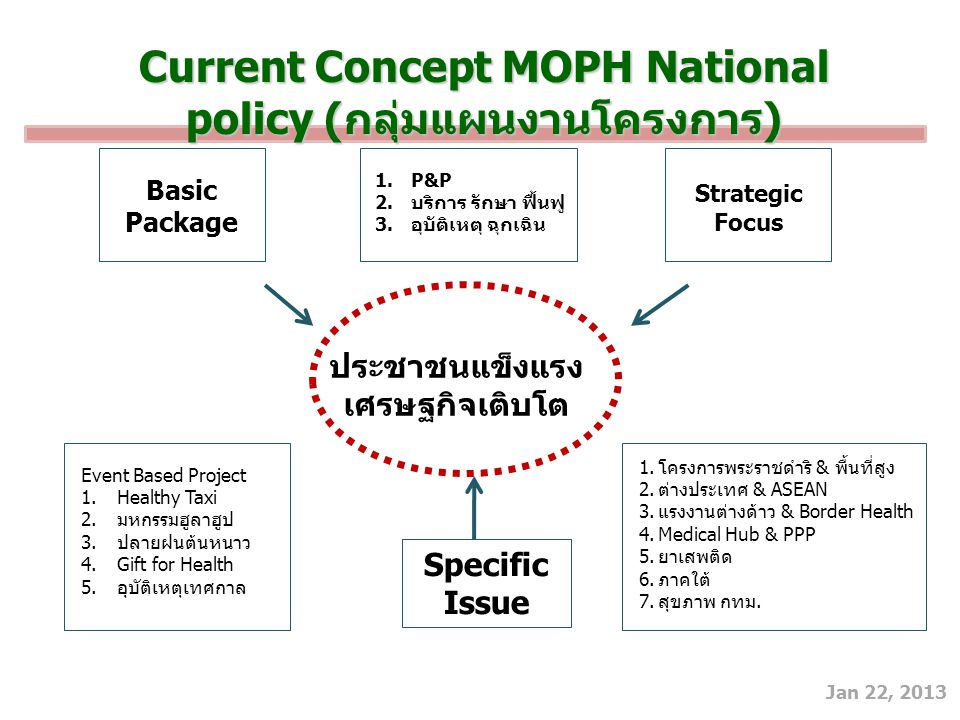 Current Concept MOPH National policy (กลุ่มแผนงานโครงการ)