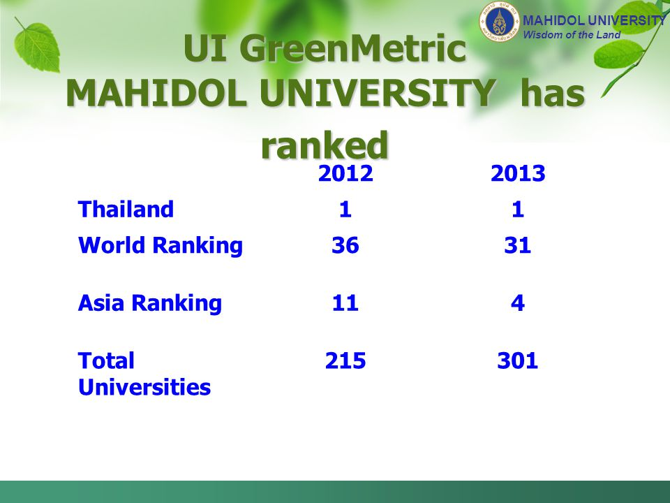 MAHIDOL UNIVERSITY has ranked