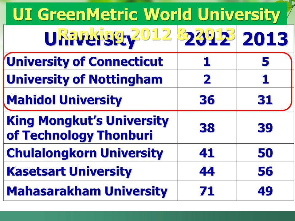 UI GreenMetric World University Ranking 2012 & 2013