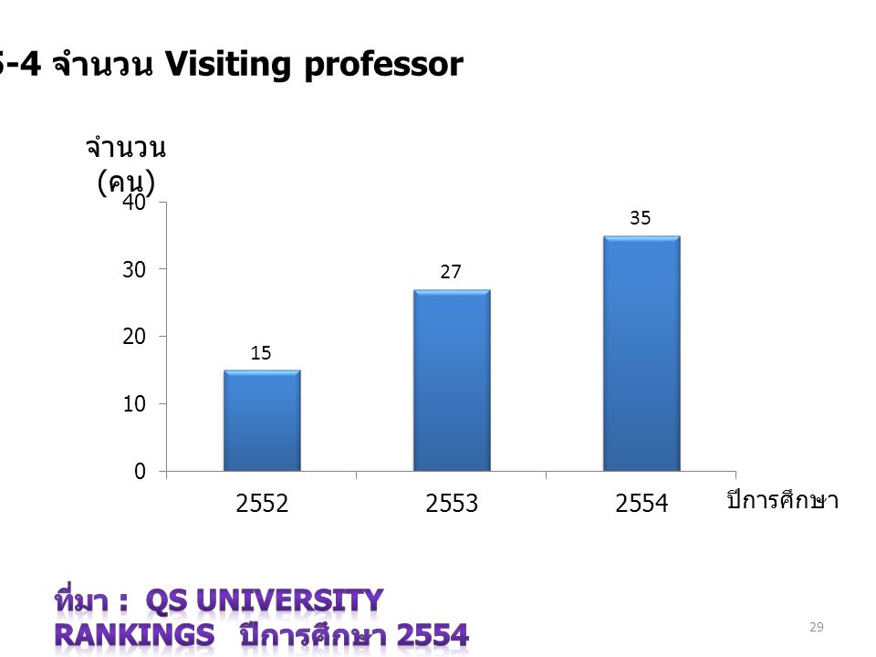 7.5-4 จำนวน Visiting professor