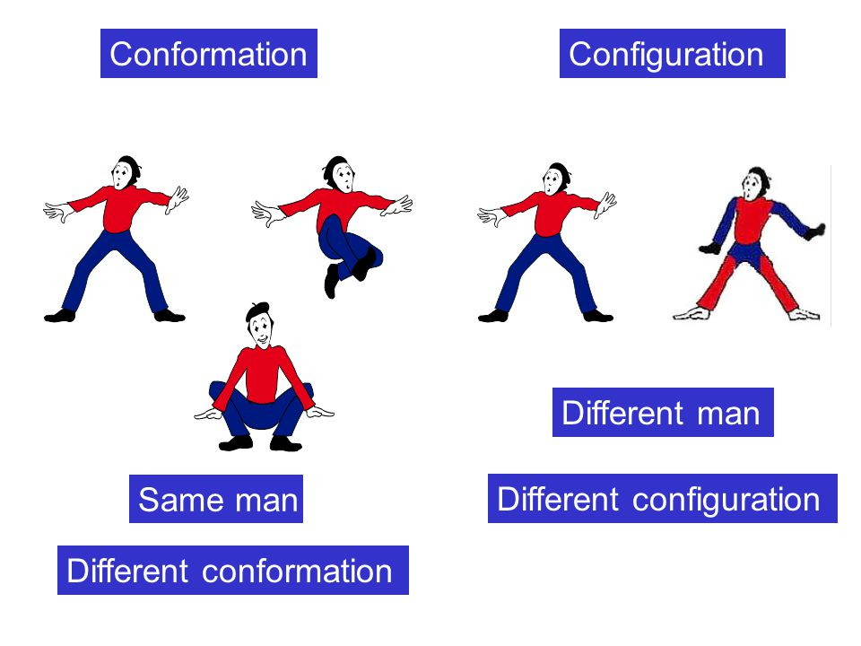 Conformation Configuration Different man Same man Different configuration Different conformation
