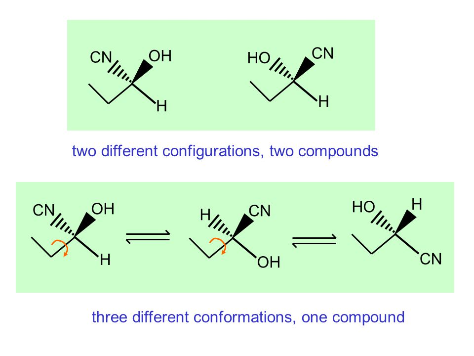 OH CN. H. HO. two different configurations, two compounds.