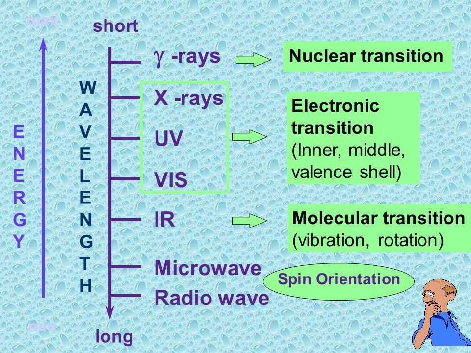 g -rays X -rays UV VIS IR Microwave Radio wave short